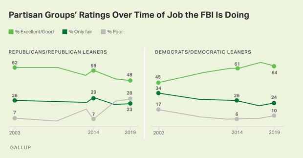 gallup-fbi-2.jpg