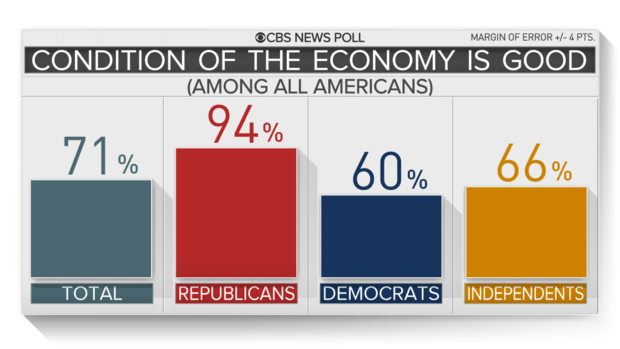 Americans feel good about economy and give Trump credit - CBS News poll