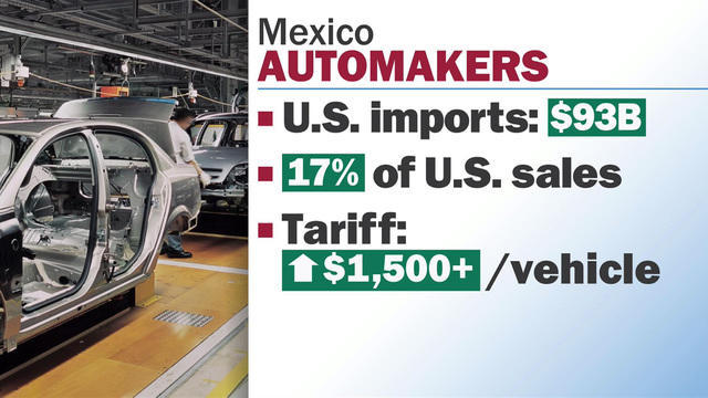 Mexico tariffs could raise average price of American car by $1,500