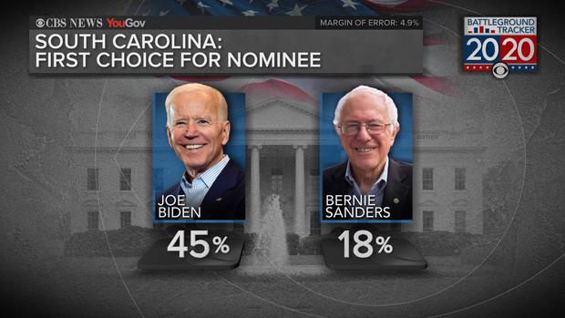 Democratic candidates poll: Biden leads in 2020 vote choice
