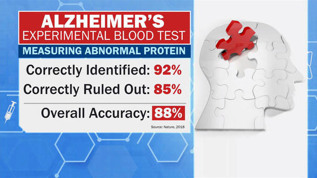 cbsn-fusion-alzheimers-blood-test-researchers-report-progress-thumbnail-1892234-640x360.jpg