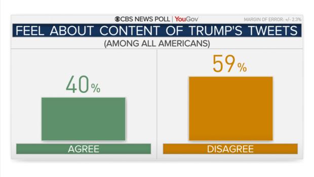 результаты ответа на вопрос - согласны ли вы с содержанием твитов Трампа?