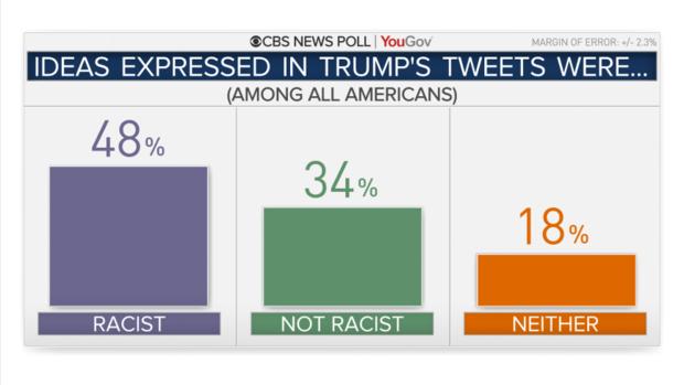 ответы на вопрос - являются ли твиты Трампа расистскими?