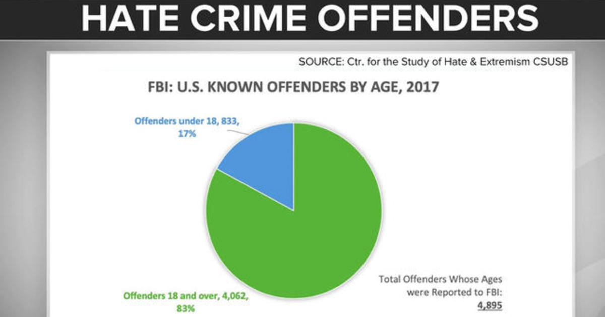 A new report finds hate crimes are on the rise across the