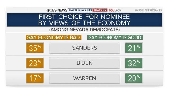 nv-econ-by-vote.jpg