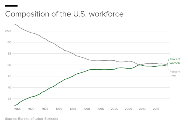 joifa-composition-of-the-us-workforce.png