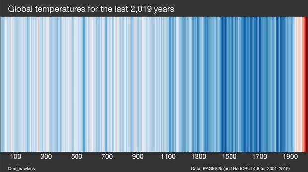 warmingstripes-past-2000-years.jpg