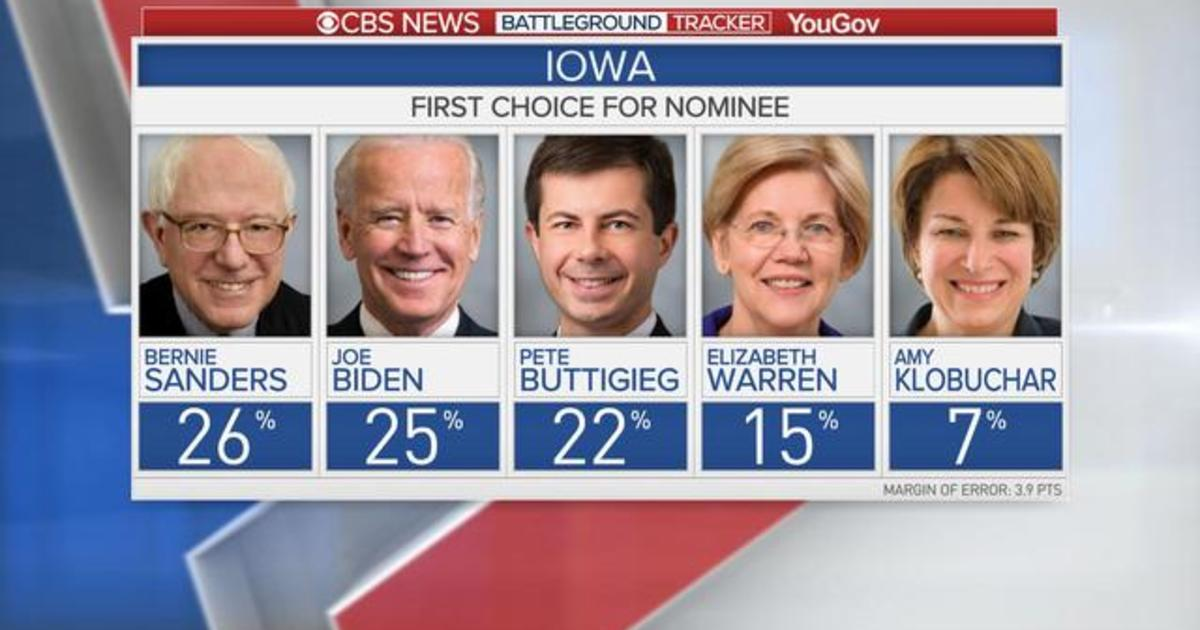 2020 Daily Trail Markers: New poll shows Sanders, Biden, and Buttigieg fighting for lead in Iowa