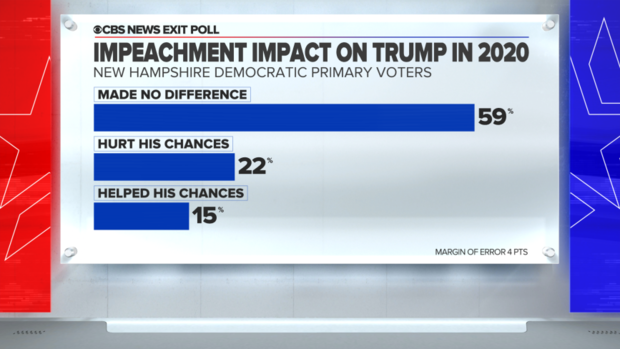 new-hampshire-exit-poll-impeachment.png