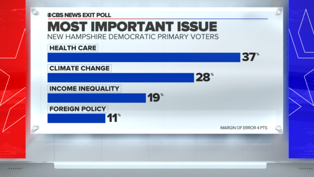 new-hampshire-exit-poll-health-care-important-issue.png