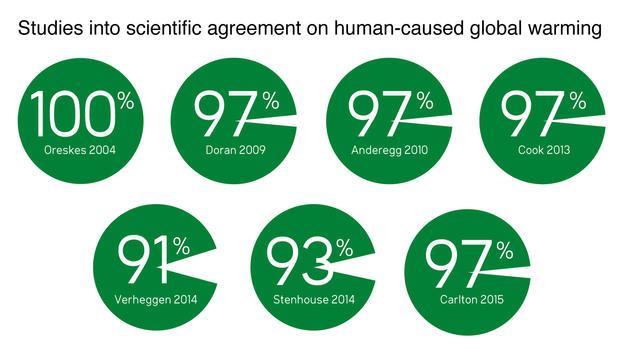 10-studies-consensus.jpg