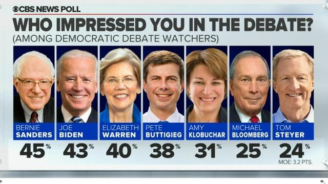 cbsn-fusion-cbsnews-post-democratic-debate-instant-poll-results-2020-02-25-thumbnail-450602-640x360.jpg
