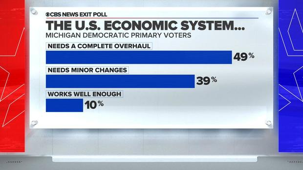 michigan-exit-polling-2020-03-10.jpg