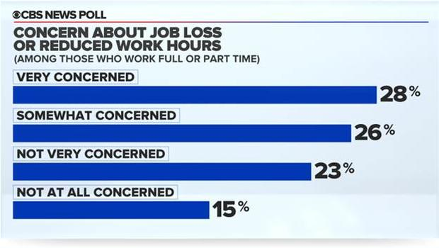 Are you concerned about losing your job?