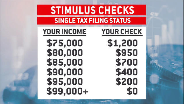 Stimulus Checks Who Gets One Who Doesn T Cbs News