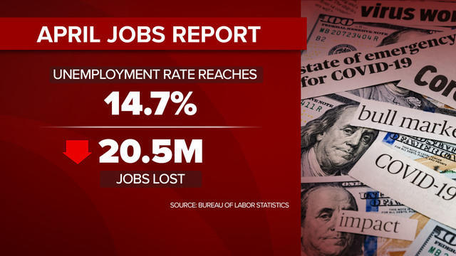 cbsn-fusion-us-unemployment-hits-highest-level-since-great-depression-thumbnail-481310-640x360.jpg