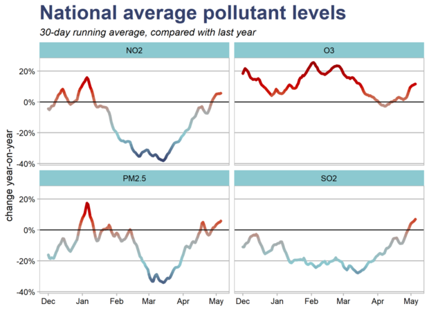 all-pollutants-national-30d-yoy-1024x768.png