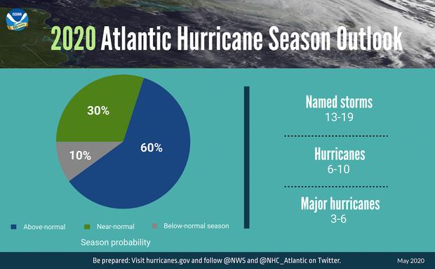 noaa-2020-hurricane-outlook-piechart-052120-3840x2388-original.png