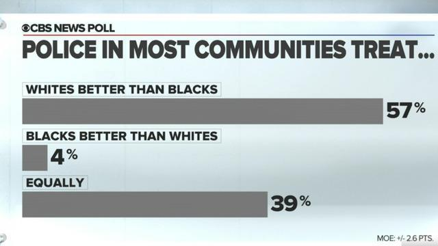 cbsn-fusion-cbs-news-poll-majority-sees-differences-in-police-treatment-thumbnail-493967-640x360.jpg
