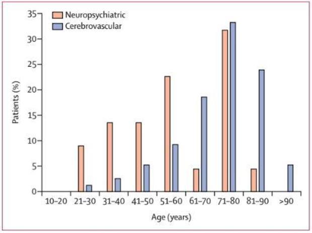 lancet-covid-study-age-chart.jpg