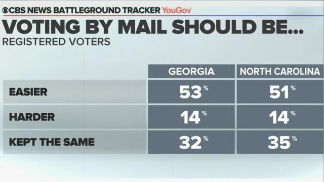 cbsn-fusion-cbs-news-poll-biden-has-edge-in-north-carolina-race-is-tight-in-georgia-thumbnail-524567-640x360.jpg