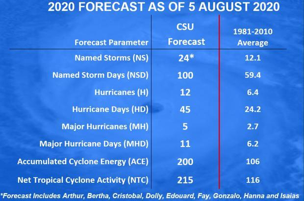 csu-forecast.jpg