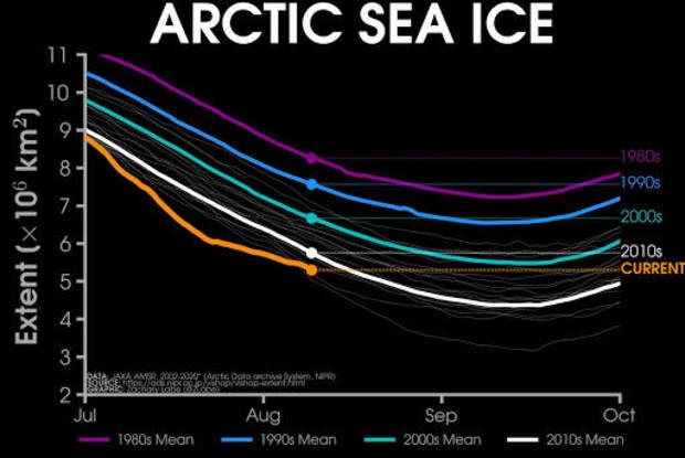 In just 15 years, the Arctic Ocean may be ice-free in summer, study says