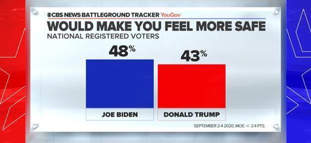 При Байдене 48 процентов будут чувствовать себя в безопасности, а при Трампе 43