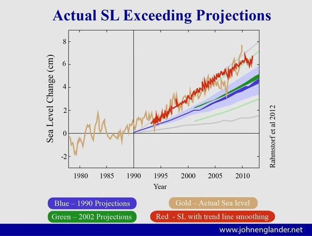 sea-level-rise-projections-compared-to-actual.jpg