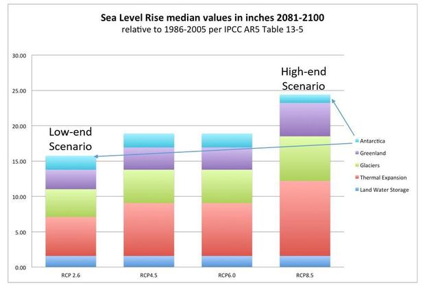 ipcc-sea-level-rise-scenarios-ar5.jpg
