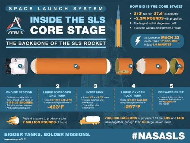core-stage-infographic.jpg