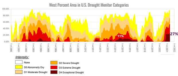 drought-monitor-time-series.jpg