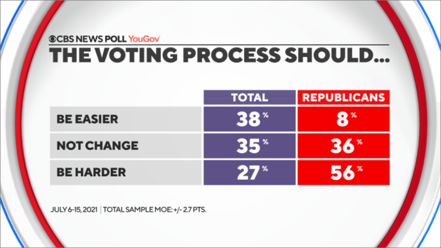 voting-process-should-be-with-rep.png