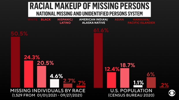 missing-persons-2021-infographic-wide.png