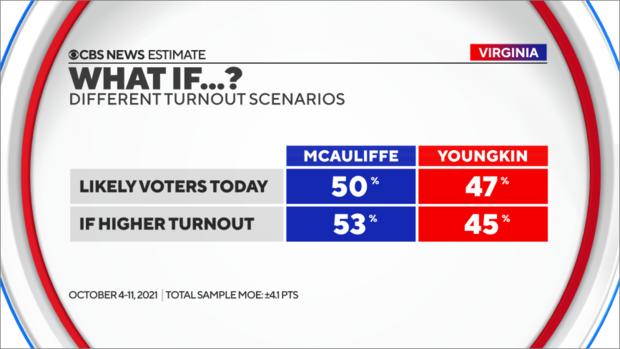 turnout-scenarios.png